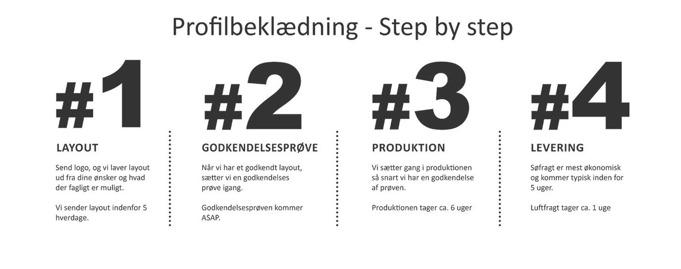 Private label - step by step
